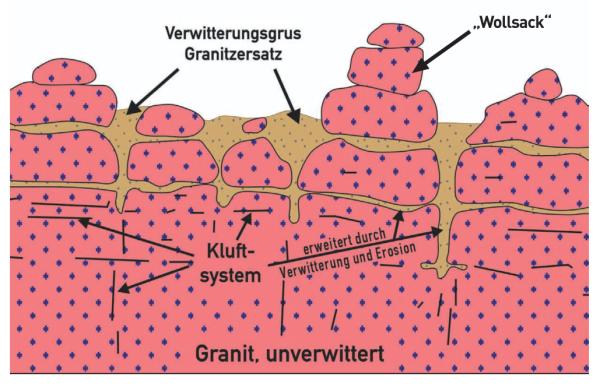 Grafische Darstellung der Entstehung der Wollsackfelsen (Quelle: Bayerisches Landesamt für Umwelt)